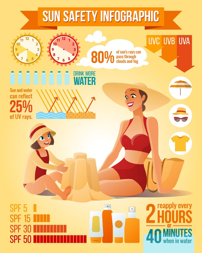 Sun Protection for Aging Skin